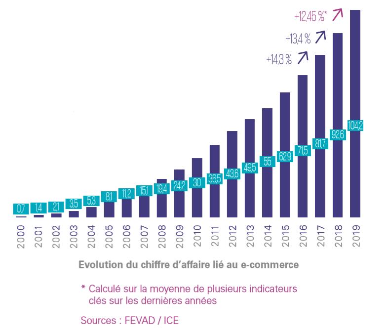 Croissance du ecommerce en France